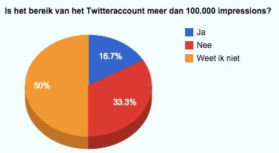 bereik twitter